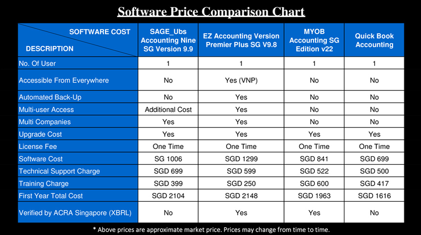 Accounting Software Comparison